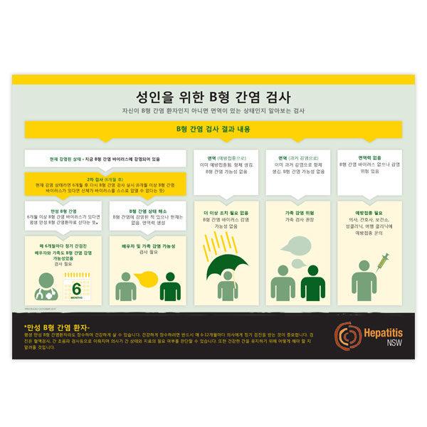 Hep B testing chart in Koren